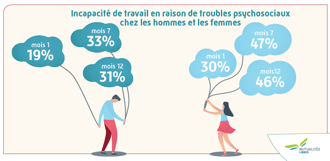 Verhouding mannen en vrouwen studie incap en santé mental FR