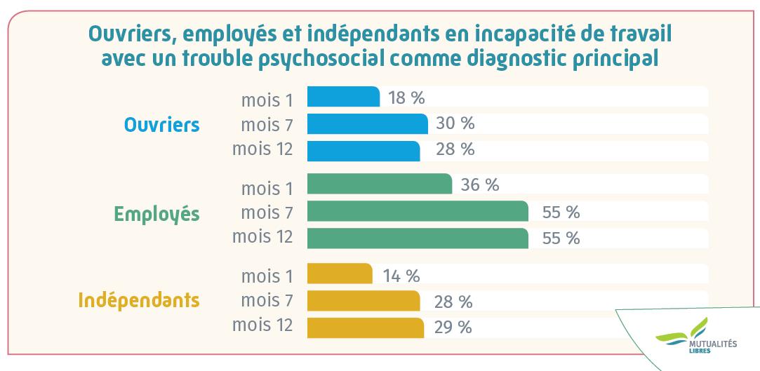 Verhouding arbeidssituatie studie incap en santé mental FR
