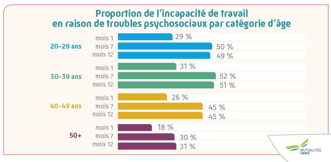 Verhouding leeftijdscategorie studie incap en santé mental FR