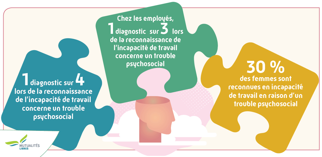 Voornaamste cijfers studie santé mental en incap FR